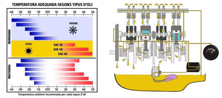 temperatura sae motor lubricant